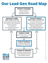 Move Over Media Lead Generation Road Map